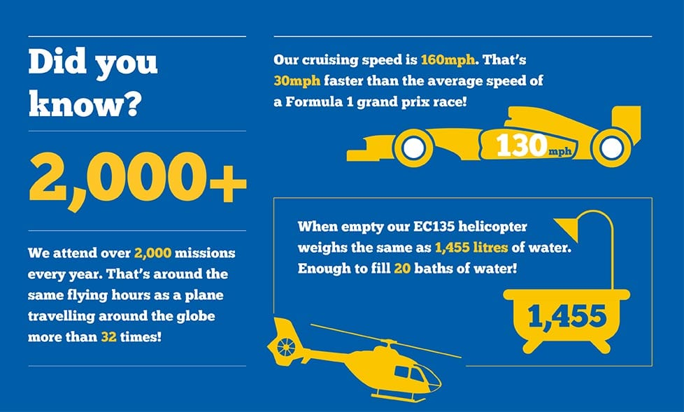 Facts about North West Air Ambulance