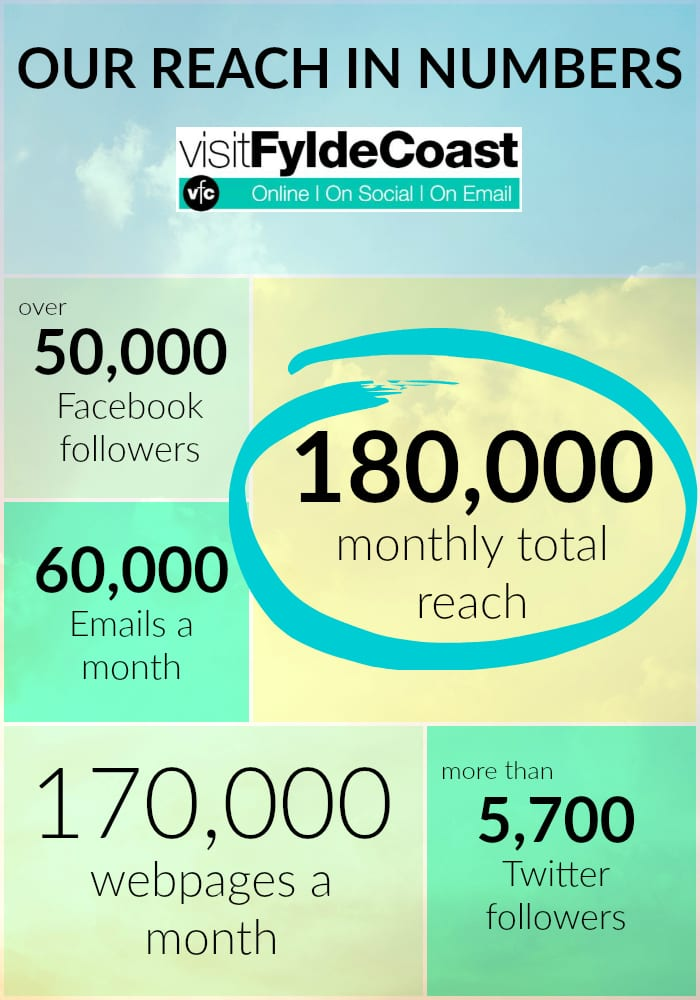 Advertise with Visit Fylde Coast - our reach in numbers